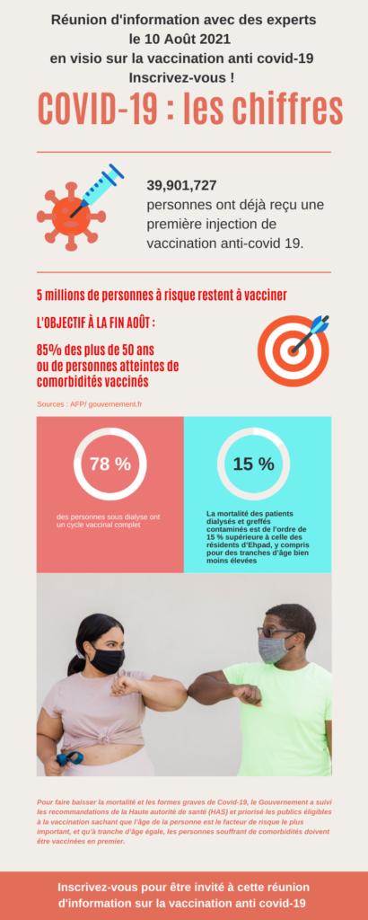 infographie sur les personnes a risque restante a vacciner contre le covid-19